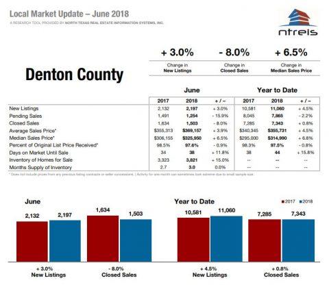 June 2018 Real Estate Market Stats- Still Strong!